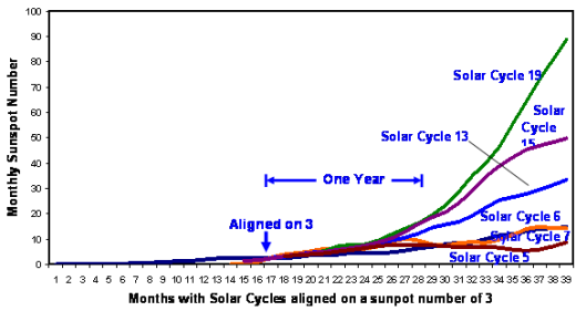 solar-cycles-with-3