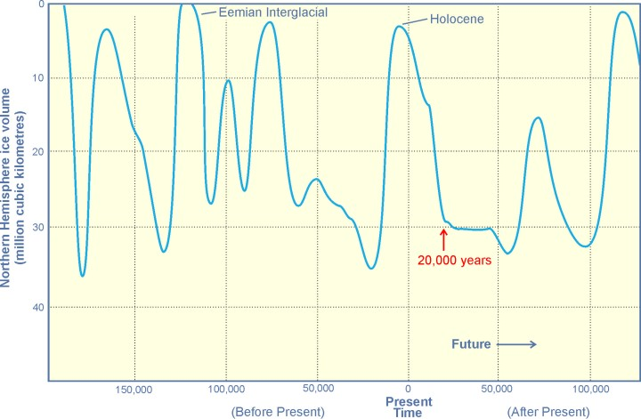 future-glacial-periods-9th-january-2008