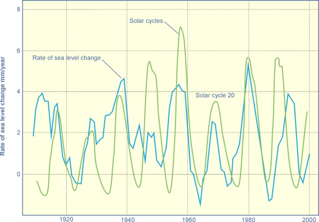 sea-level-rise-and-solar-cycles-of-the-20th-century