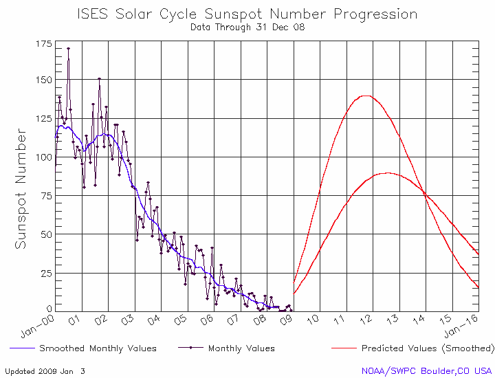 Space Weather Prediction Center moves the solar cycle