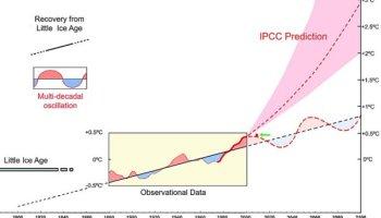 Dr  Syun Akasofu on IPCC's forecast accuracy | Watts Up With