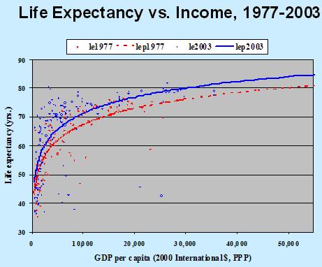 igoklany_life_expectancy3