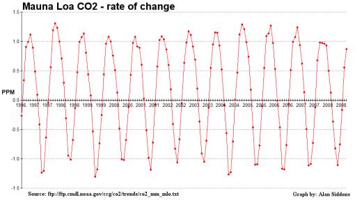 mlo_co2_rateofchange_1996-2009-510