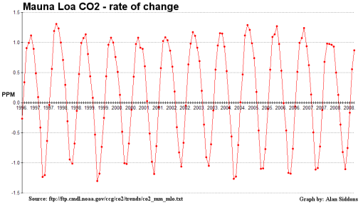 mlo_co2_rateofchange_1996-2009-510