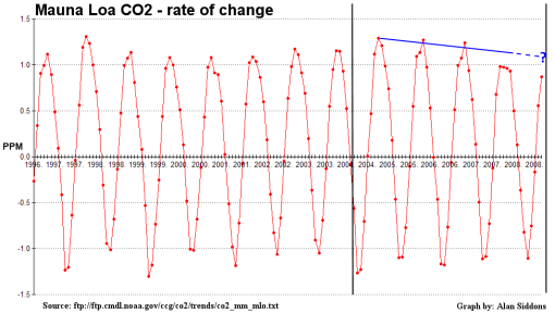 mlo_co2_rateofchange_bracketed-5101