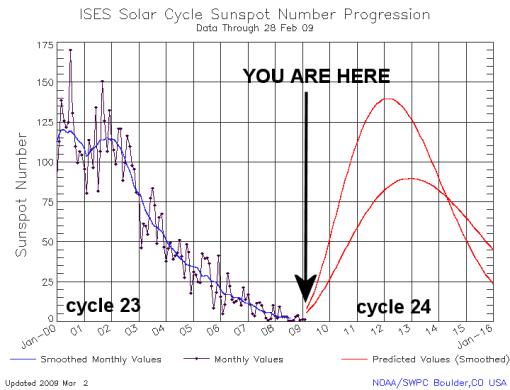 nasa-solar-cycle-help