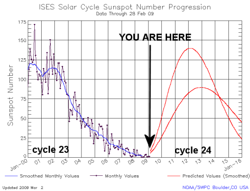 nasa-solar-cycle-help