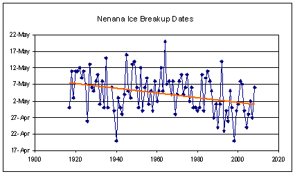 nenana_ice_breakup_dates