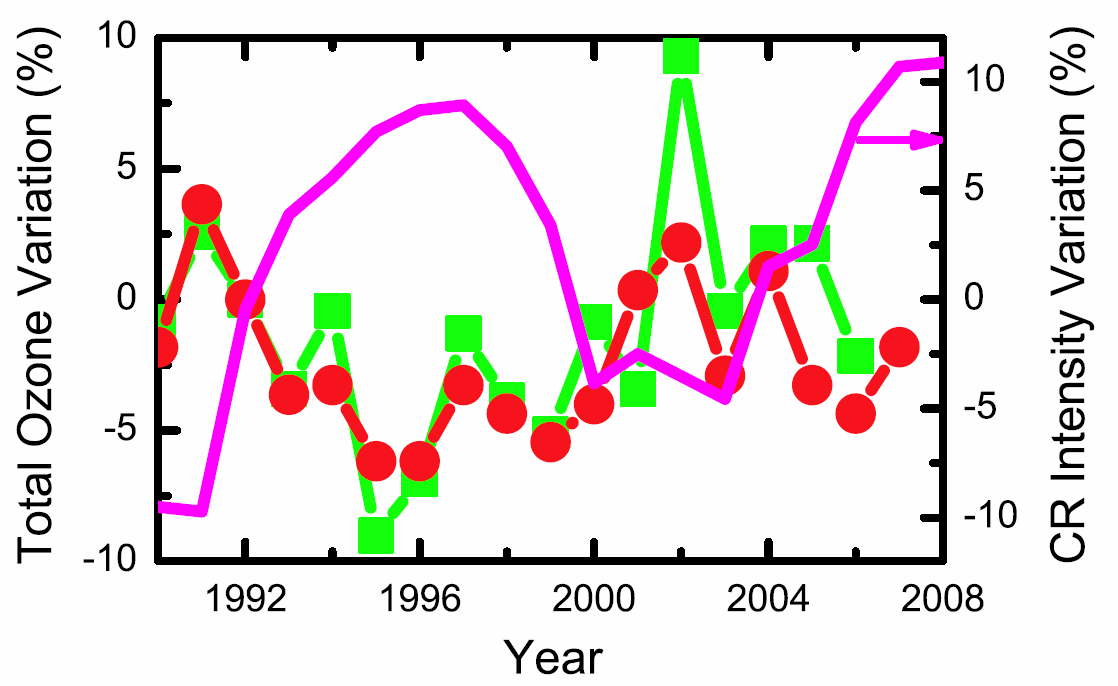 Is there any reason to believe that galactic cosmic rays are causing global warming?