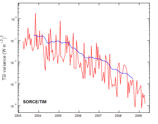 Examining SORCE data shows the Sun continues its slide