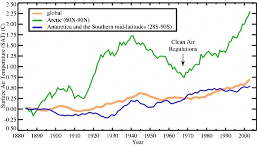 Since the 1890s, surface temperatures have risen faster in the Arctic than in other regions of the world. In part, these rapid changes could be due to changes in aerosol levels. Clean air regulations passed in the 1970s, for example, have likely accelerated warming by diminishing the cooling effect of sulfates. Credit: Drew Shindell, Goddard Institute for Space Studies