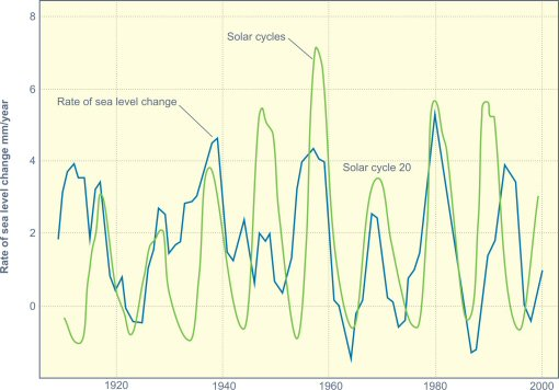 sea-level-rate-of-change-and-solar-cycles-510