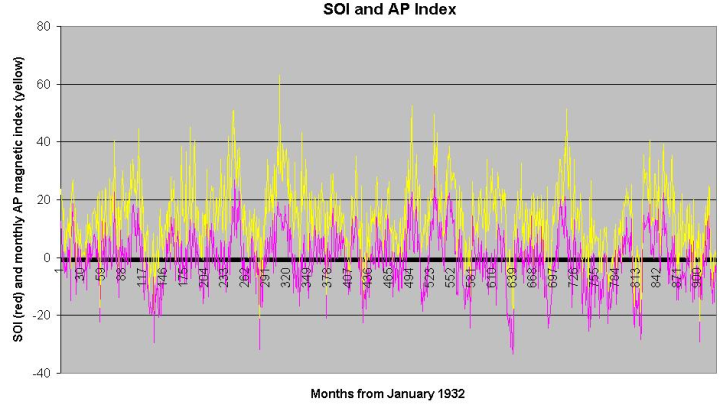 soi-ap-index