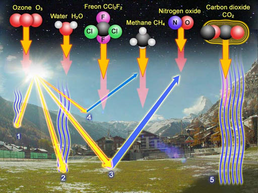 from chemsitryland.com - note the way Co2 is portrayed compared to water vapor and other more potent gases