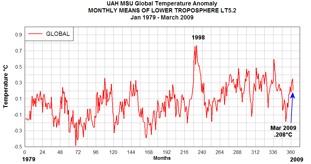 RSS and UAH Global Temperature Anomalies for March 2009 ...