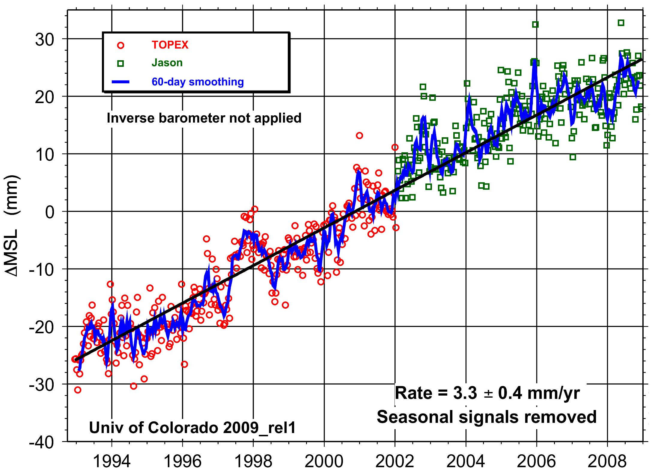 Sea Level Graphs From Uc And Some Perspectives
