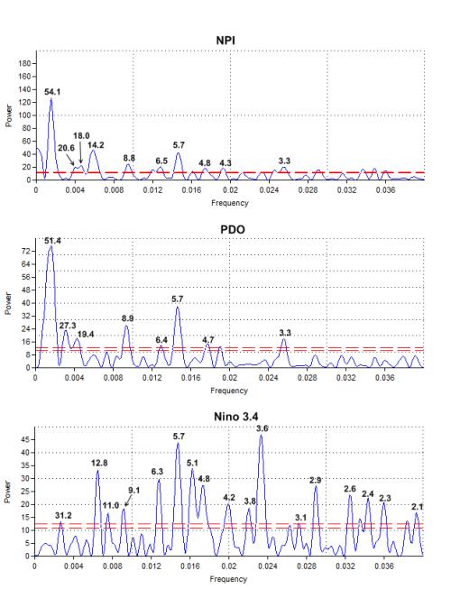 figure1.PDO