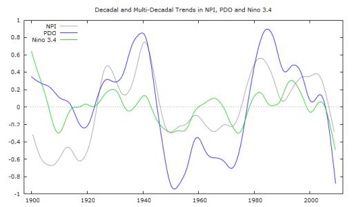Figure2.PDO