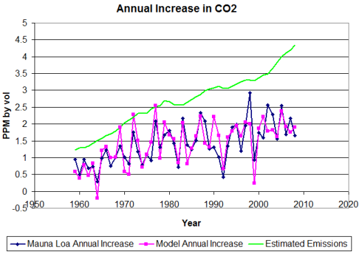 A look at human CO2 emissions -vs- ocean absorption   Watts