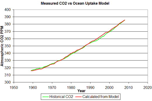 A look at human CO2 emissions -vs- ocean absorption | Watts
