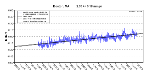 NOAA_boston_sea_level_graph