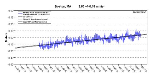 NOAA_boston_sea_level_graph