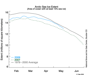 """Last """"good"""" arctic sea ice extent from NSIDC - click for larger image"""