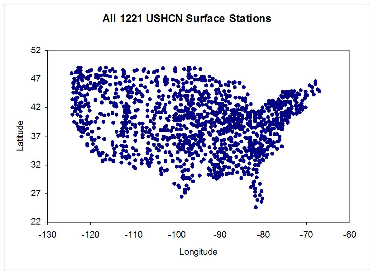 All USHCN stations