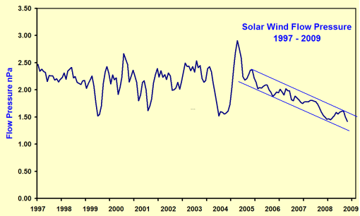 A look at: Solar Wind Flow Pressure – Another Indication of