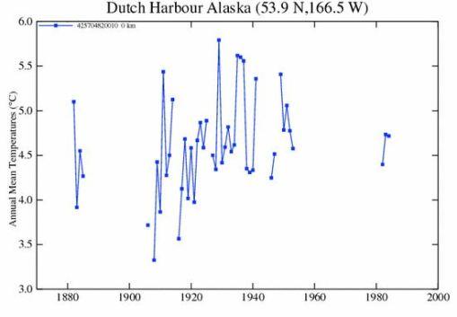 GISS_dutch_harbor_AK_plot