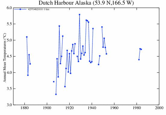 GISS_dutch_harbor_AK_plot