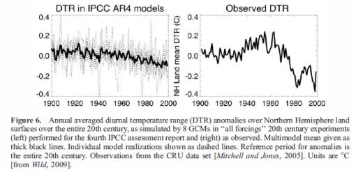 IPCC-vs-observed-diurnal temperature