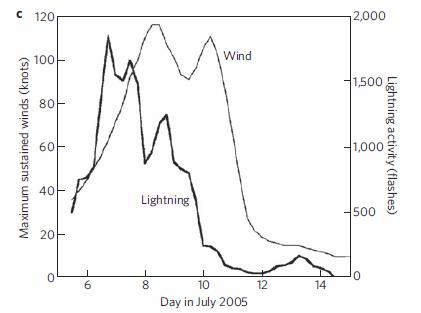 Lightning -vs- wind speed in Hurricane Dennis, 2005