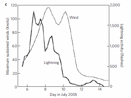 Lightning -vs- wind speed in Hurricane Dennis, 2005