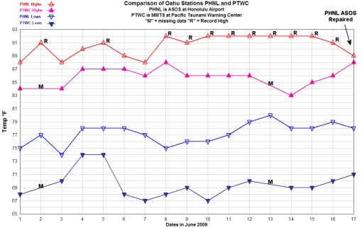 PHNL-vs-PTWC_june2009