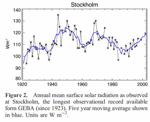 Stockholm_solar