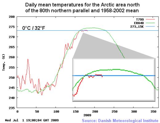Arctic_temp_DMI_070109