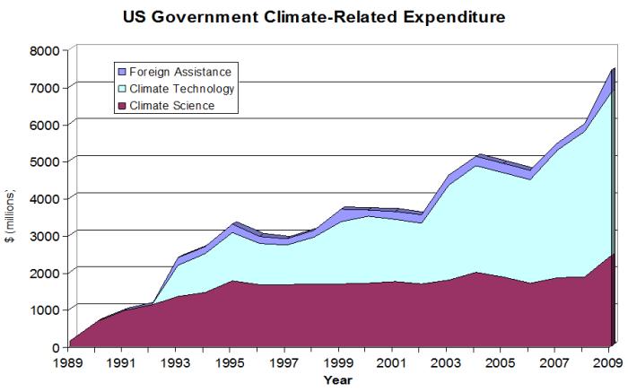Climate_money
