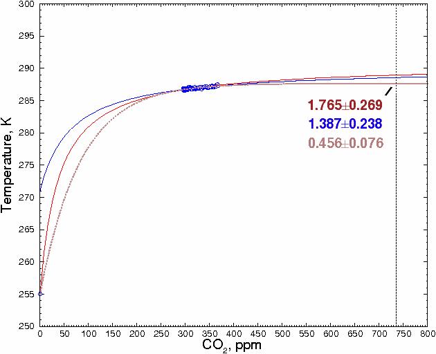 CO2_temperature_curve_saturation
