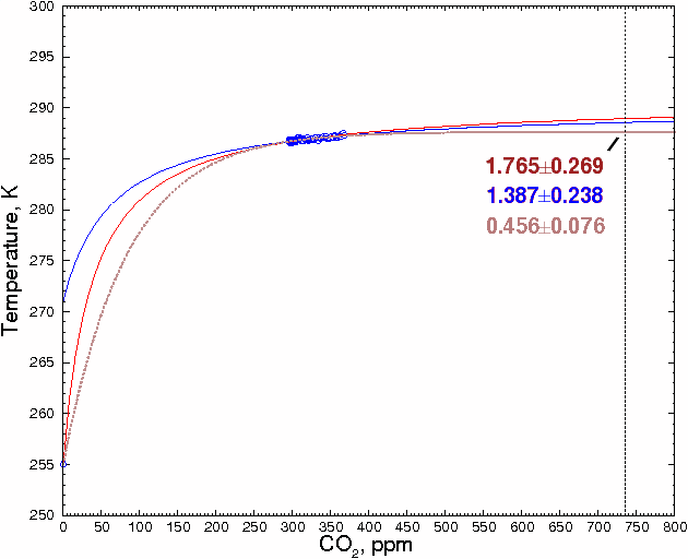 CO2_temperature_curve_saturation