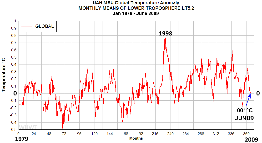 Uah global temperature anomaly for june 09 zero watts up with that