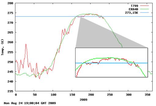 DMI_Arctic_temp_082309