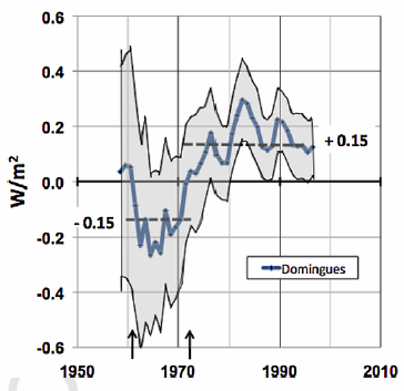 Fig. 1. Top-of-atmosphere radiation flux imbalance FTOA implied by the Domingues heat content data. The arrows indicate dates of climate regime changes. These data are annual values, so no solar eccentricity effect is seen.