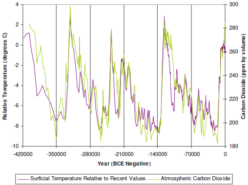 the carbon age how life s core element has become civilization s greatest threat eric roston