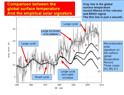 Scaffeta_figure-temperature_cycle and solar_cycle