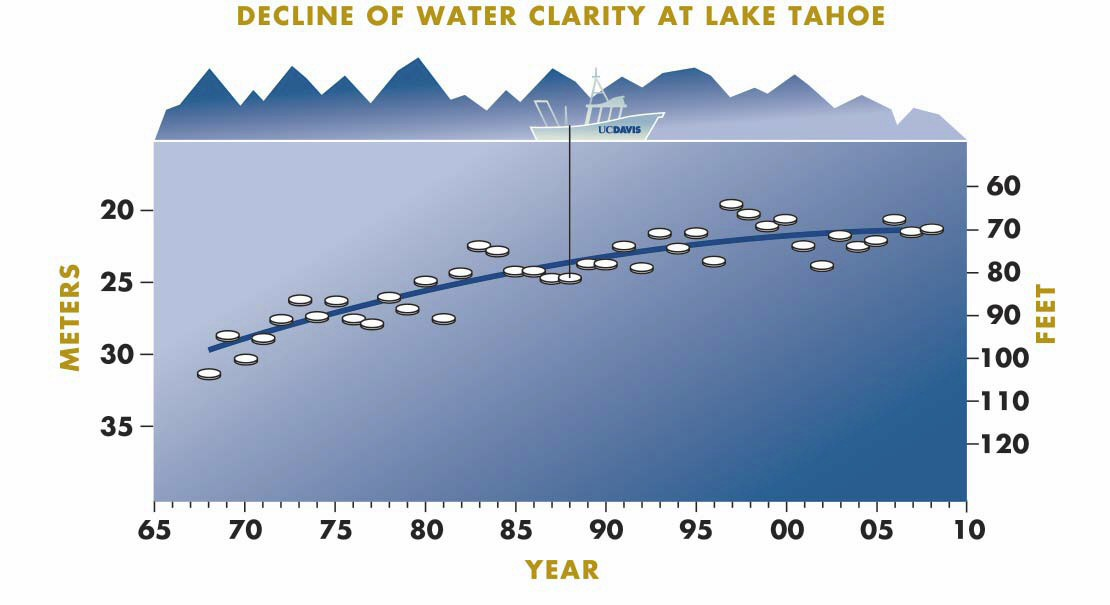 Tahoe_turbidity-clarity_sechhi_depth
