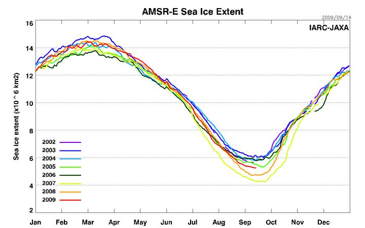 AMSRE_Sea_Ice_Extent_091409-2