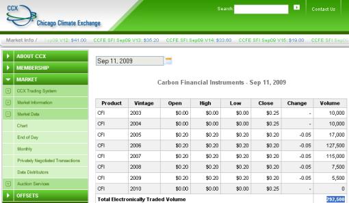 Carbon offset kiosk at SFO sells carbon credits at 60 times
