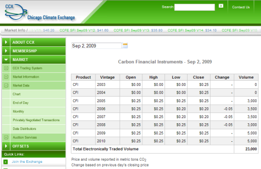 Market Confidence Low: Carbon Credits now worth 25 cents, were at $7 in 2008