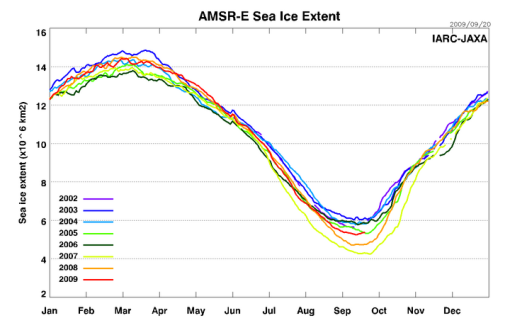 2009 Arctic Sea Ice Extent exceeds 2005 for this date